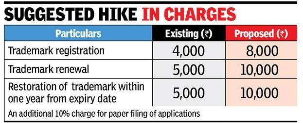 Revised Trademark Fee